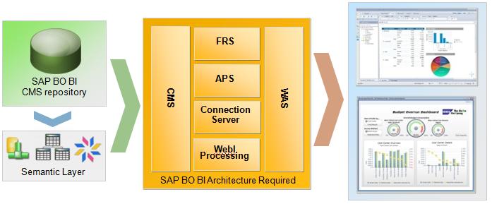Snapspace :: SAP BO BI Training, Advisory and Consultancy ::